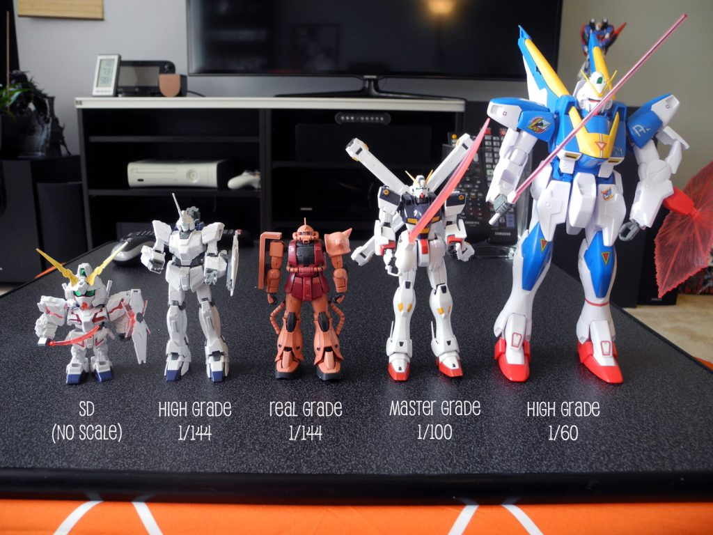 gunpla grades in order of scale